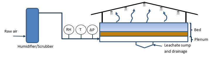 Illustrated schematic of a biofilter.