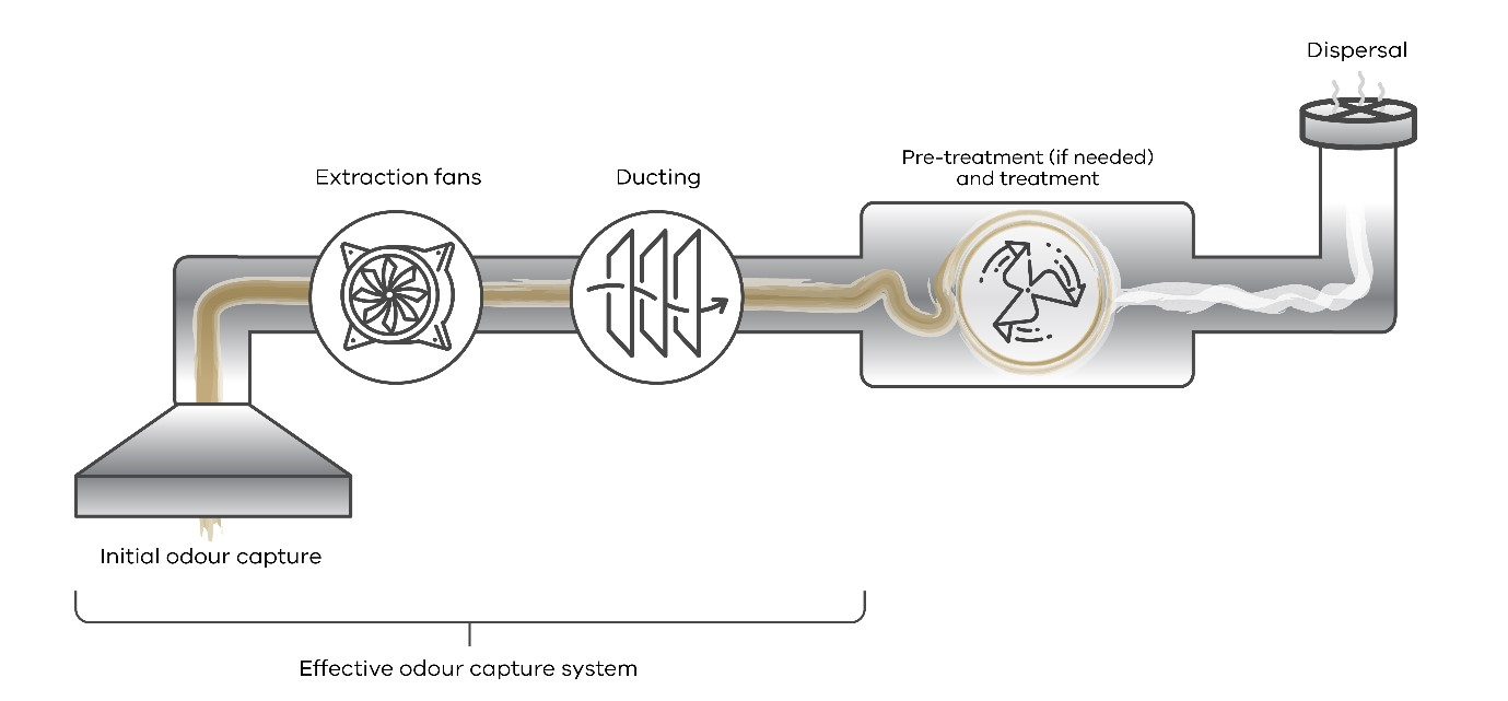 Illustration showing the stages in an effective odour capture system.