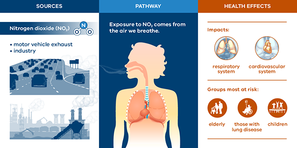 Infographic showing the health impacts of Nitrogen dioxide.