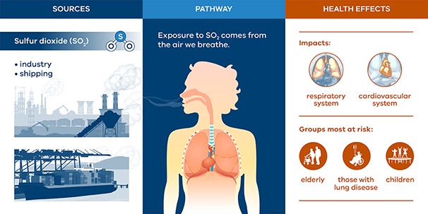 Infographic showing the health impacts of Sulfur Dioxide.
