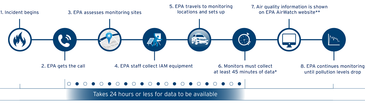 A timeline graphic showing the steps from when an air quality incident begins through to how EPA responds and supports emergency services.