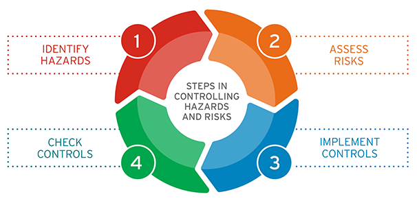 Steps in controlling hazards and risks infographic