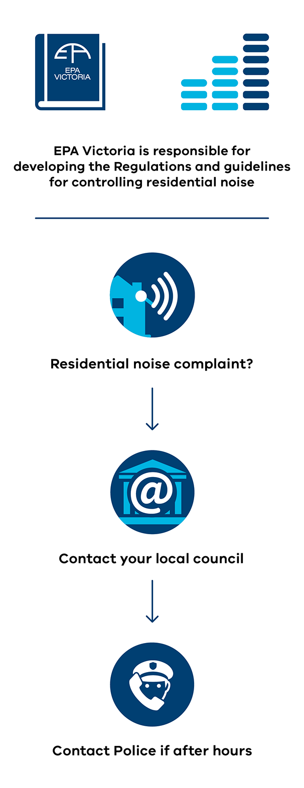 EPA's role in residential noise infographic
