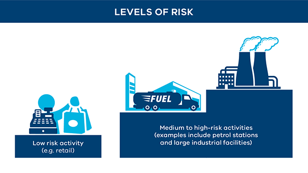 Levels of risk infographic